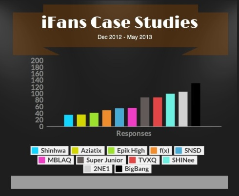 Infographic based on data collected by Crystal S. Anderson as part of the iFans research study