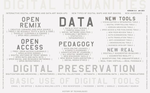 What is Digital Humanities? All this and more! Retrieved October 31, 2013 from http://dhpraxisf13.commons.gc.cuny.edu/2013/09/20/defining/