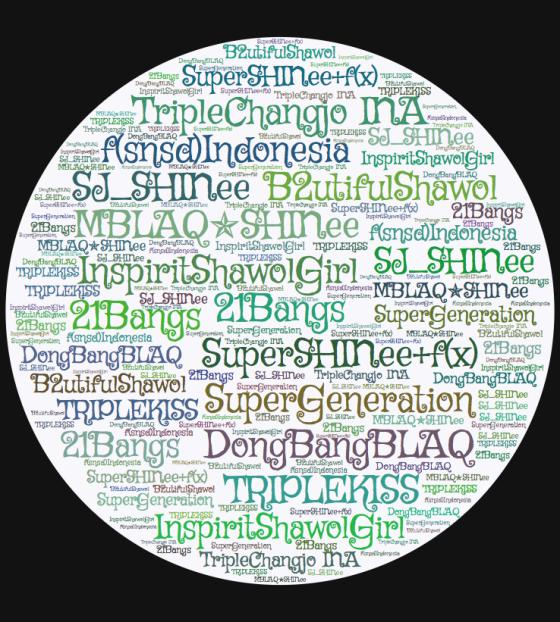Word cloud generated from KPK's Combo FandomTwitter List
