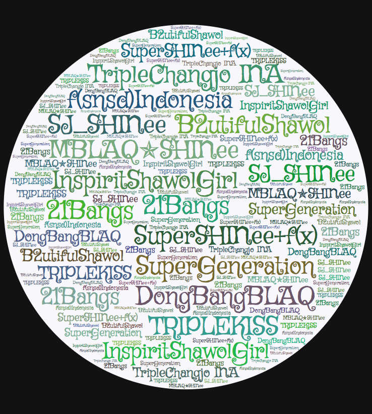 Word cloud generated from KPK's Combo FandomTwitter List